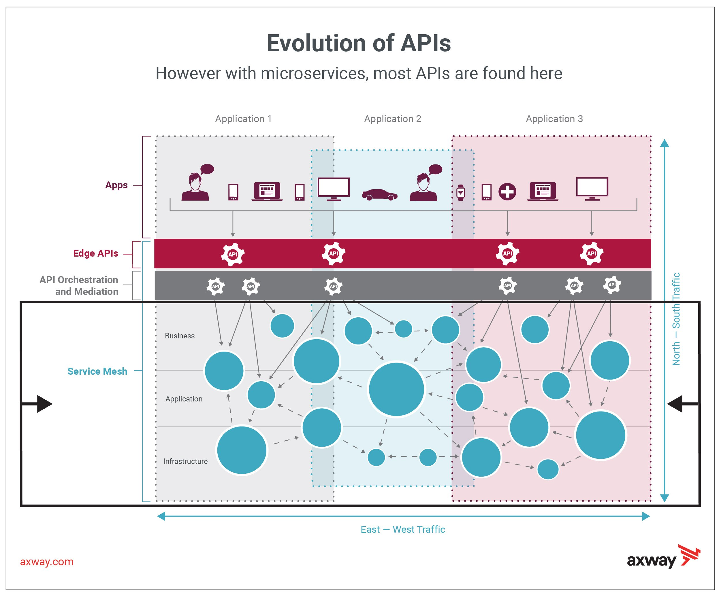 Transition to Microservices